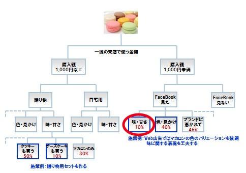 図2:マカロンを買うお客様分析①
