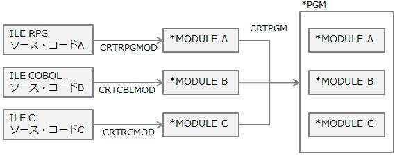 FFRPG】第三回 プログラムの基本構造   IBM i 総合情報サイト