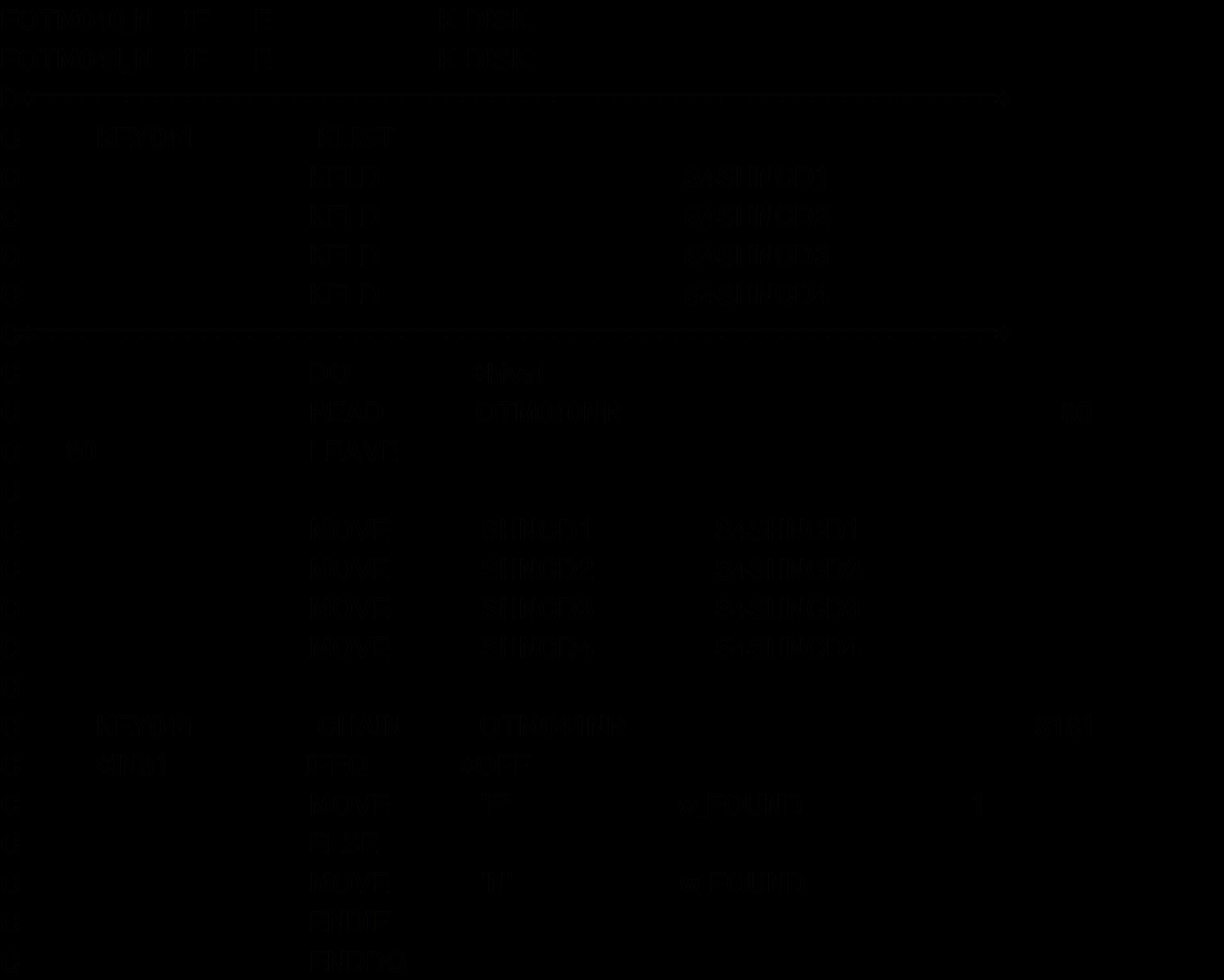 標識を使ったプログラム例