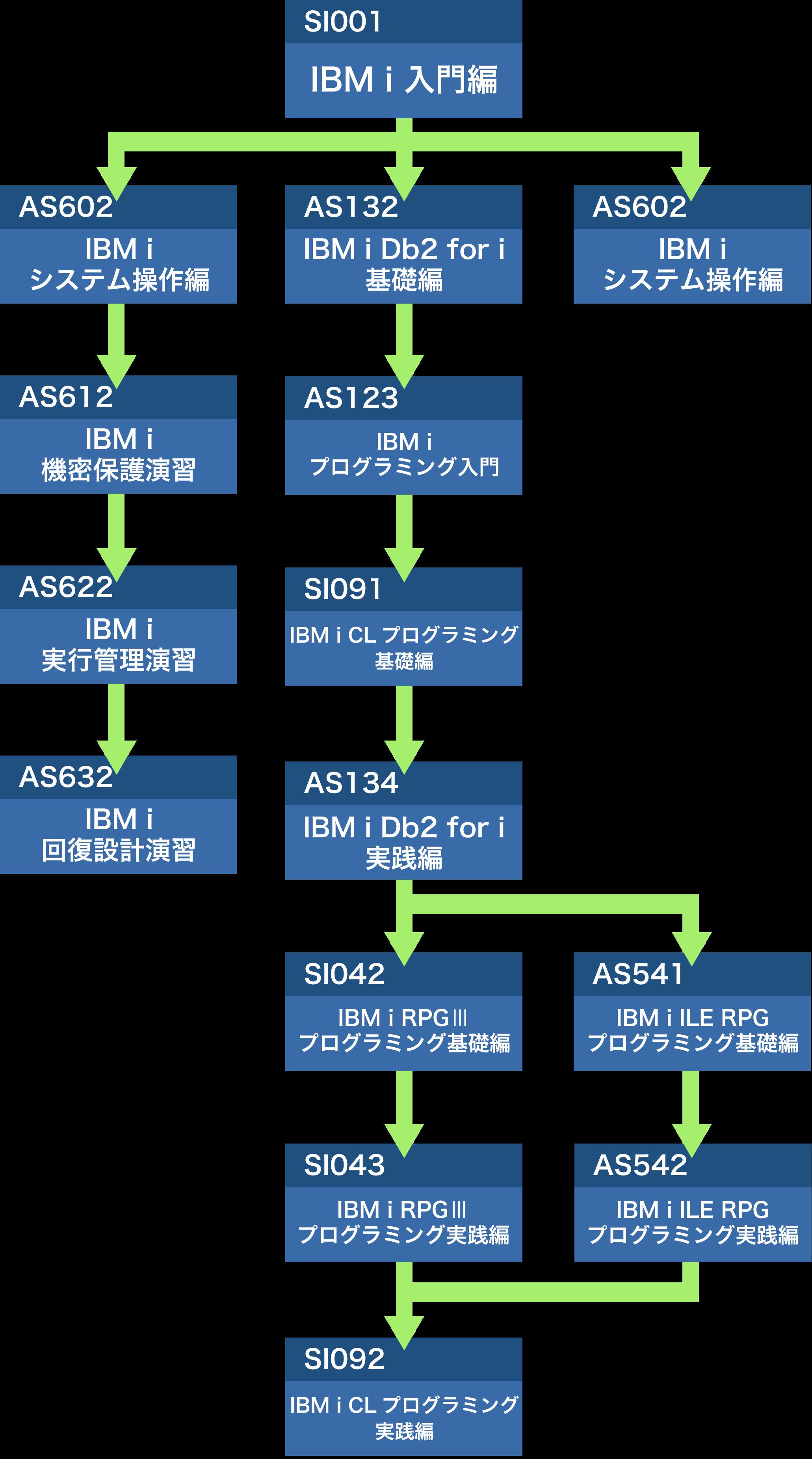 コース体系図